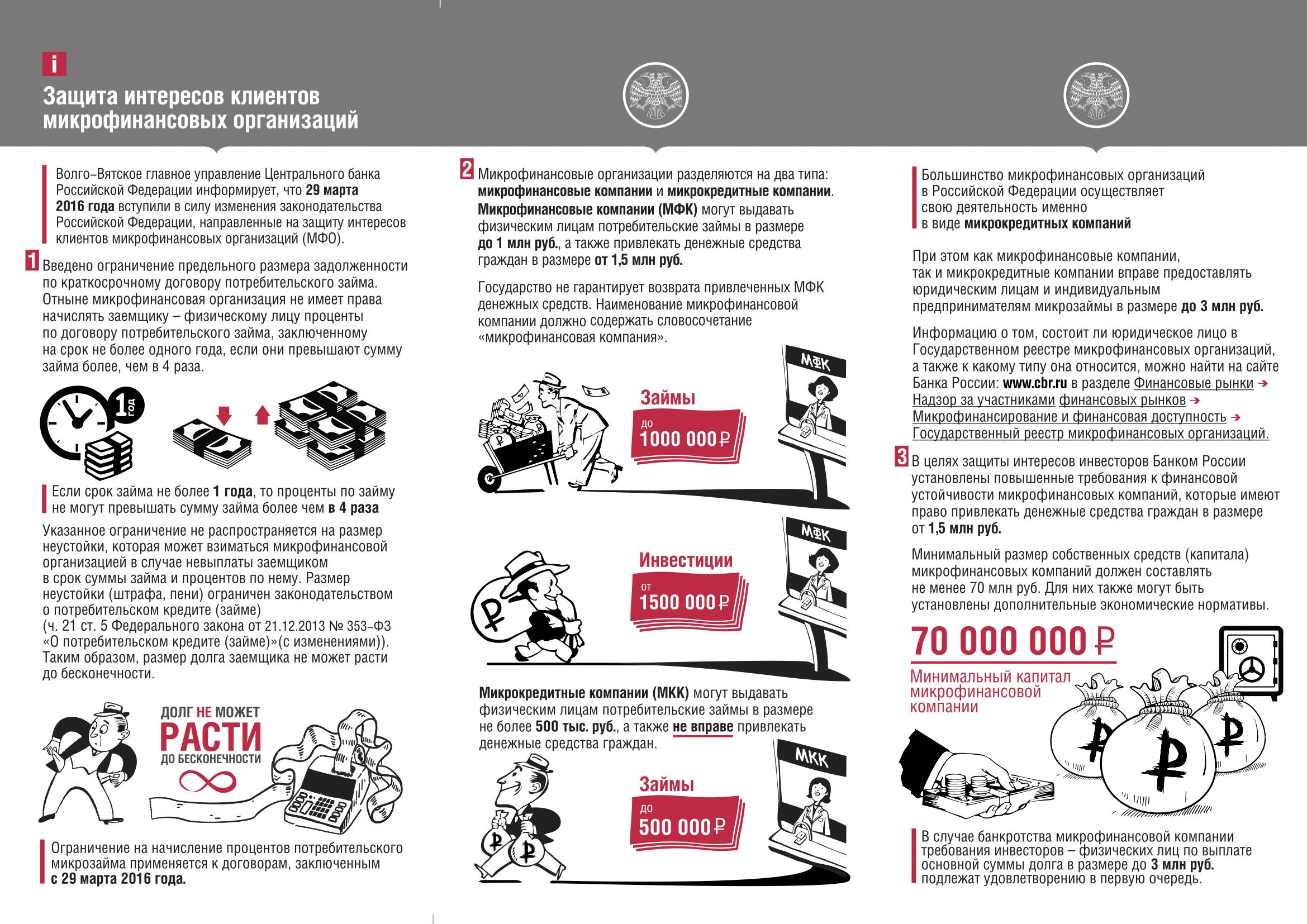 Ограничения на деятельность МФО